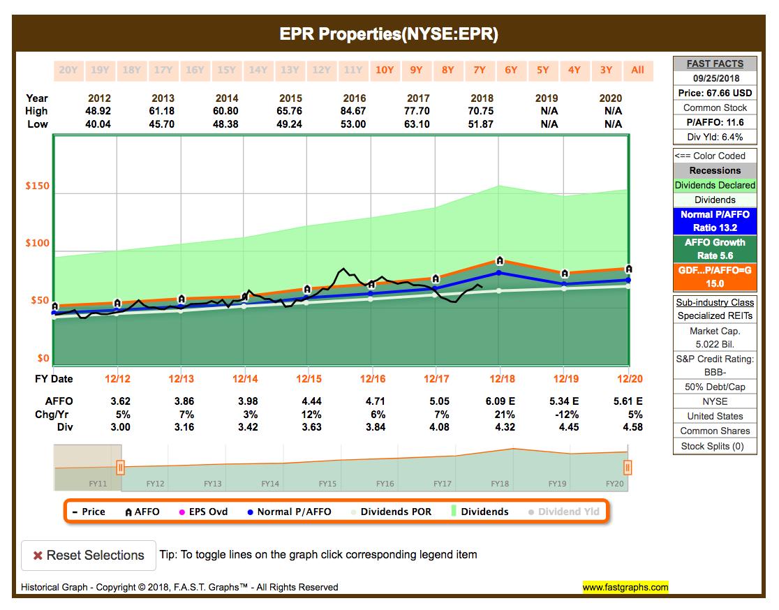 EPR Fastgraphs