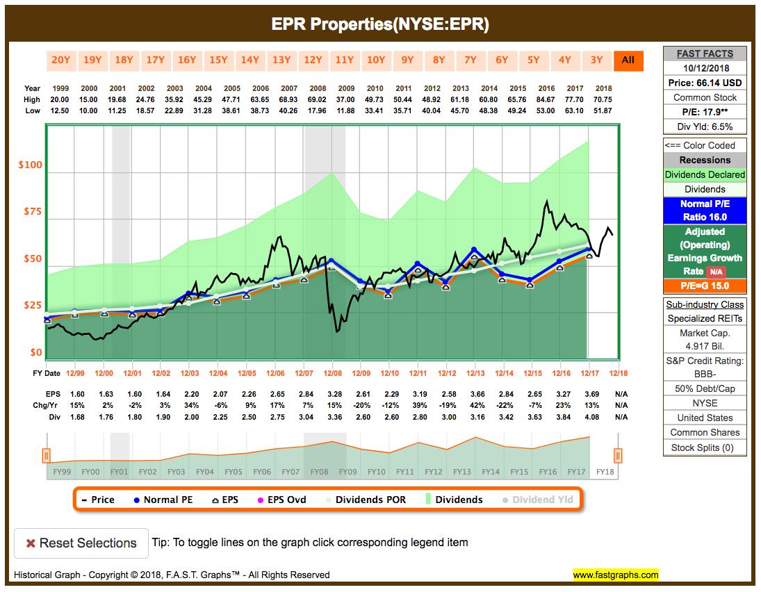 EPR 20 Jahre Fastgraphs Chart